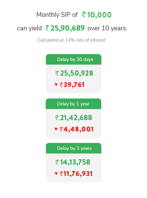 Power of Compounding Rs. 10,000
